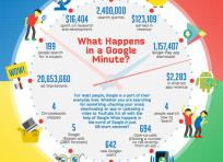 آیا میدانید در گوگل طی یک دقیقه چه اتفاقاتی رخ میدهد؟