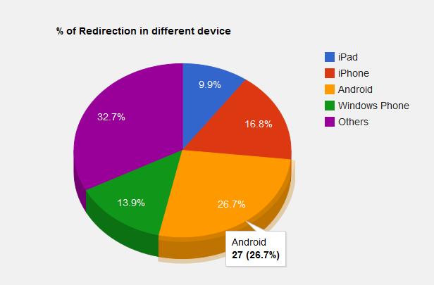 نسخه موبایل برای وردپرس با افزونه RedirectPlus v2.3